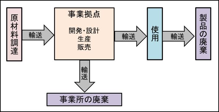 算定の対象範囲